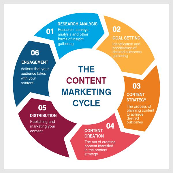 Content Writing | Innovinc Services